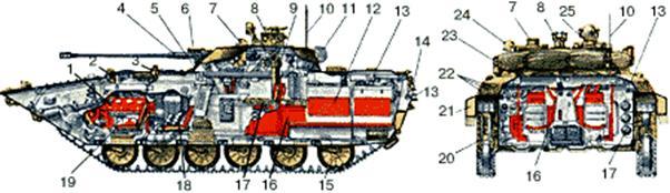 Устройство БМП-2