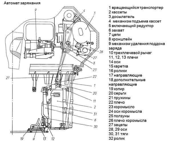 Схема АЗ необитаемой башни армата