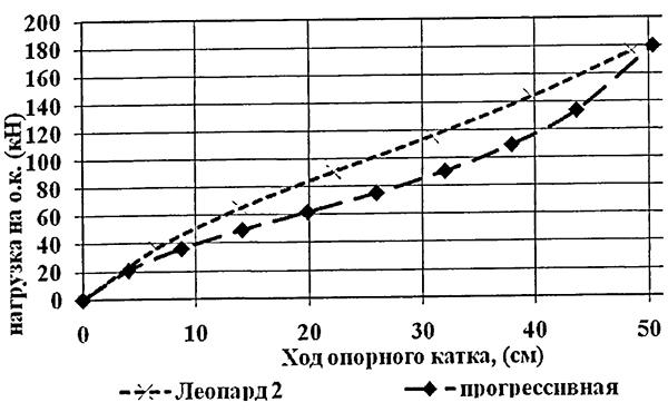 Изображена прогрессивная характеристика подвески, в сравнении с характеристикой подвески танка «Леопард 2»