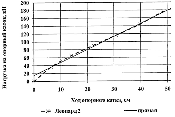 Леопард-2 армата