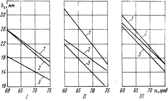 Рис. 1. Противоснарядная стойкость броневой стали (1), разнесенной комбинированной брони (2) и алюминиевого сплава (3) при стрельбе 30-мм снарядами под углом 60—76°: I — снаряд БТ; Д — 300 м;  II — БПС с карбид-вольфрамовым сердечником, Д = 1 000 м;  III — БПС с сердечником из сплава ВНЖ, Д = 300 м