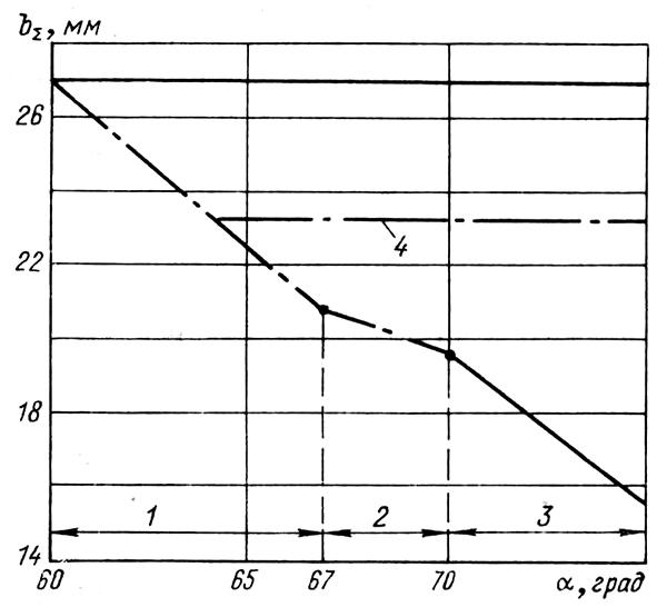 Рис. 2. Стойкость преград против: 1, 3 — 30-мм БПС с сердечником из сплава ВНЖ, Д= 300 м;  2 — 30-мм снаряд БТ, Д = 300 м;  4 — 12,7-мм пуля Б-32, Д = 100 м при α = 0 ;  сплошная линия — сплав АБТ-102;  штрихпункгирныс — комбинированная броня